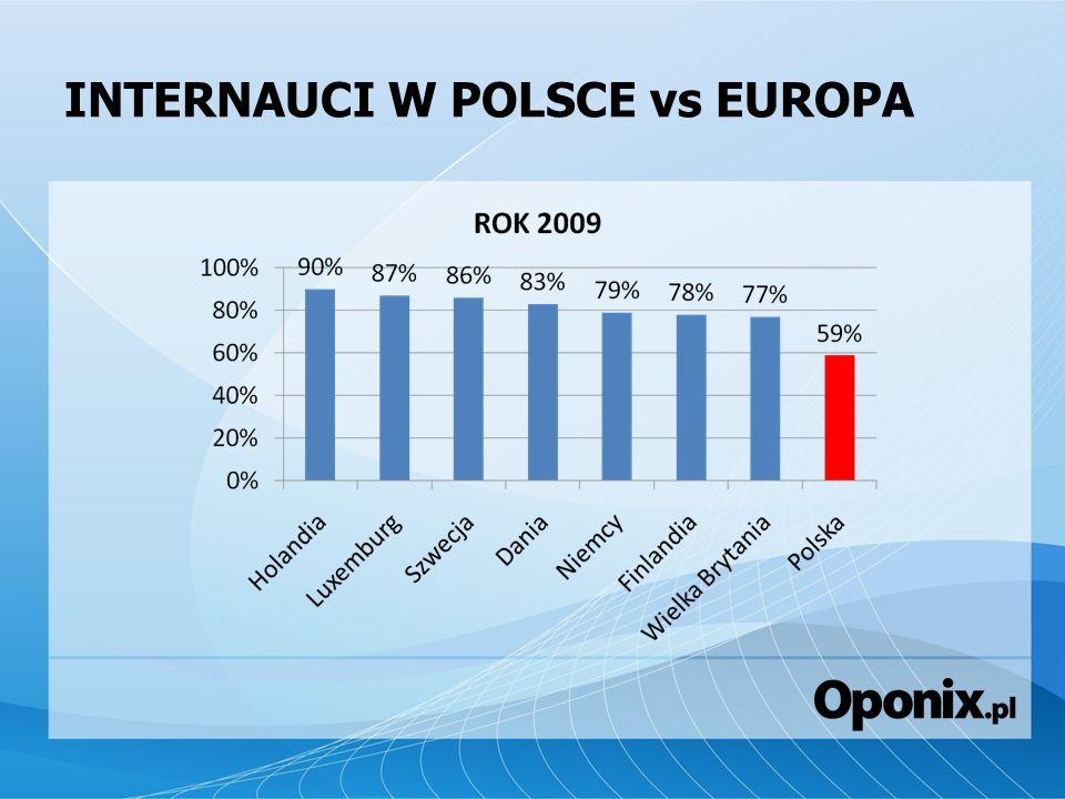 E-COMMERCE W POLSCE 2009 Rynek polskiego e-commerce szacowany jest na 13 mld PLN 89% internautów korzysta z google.pl, najpopularniejszej witryny wśród polskich internautów, SEO i SEM 67% internautów kupiło kiedykolwiek coś przez internet, 23% Polaków w wieku 16-74 dokonało w ciągu ostatnich 12 miesięcy zakupu przez internet, Przyszłość w e-handlu należeć będzie do specjalistycznych jednobranżowych sklepów