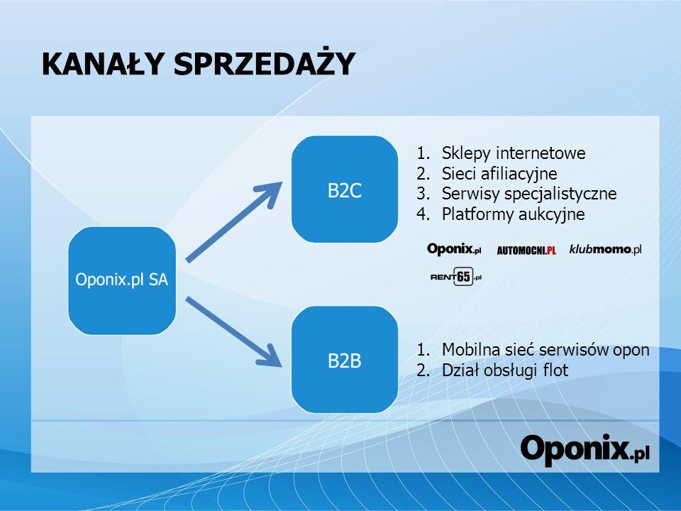 KANAŁY SPRZEDAŻY 1.Sklepy internetowe 2.Sieci afiliacyjne 3.Serwisy specjalistyczne 4.Platformy aukcyjne 1.Mobilna sieć serwisów opon 2.Dział obsługi