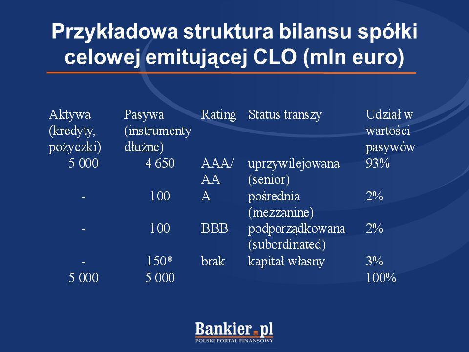 Przykładowa struktura bilansu spółki celowej emitującej CLO (mln euro)