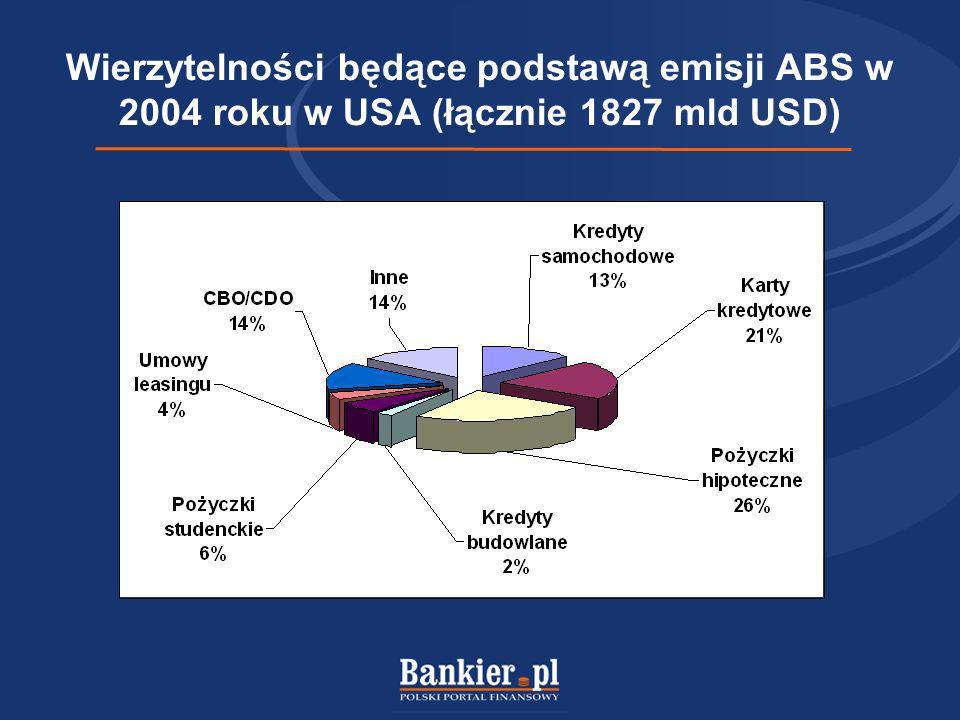 Wierzytelności będące podstawą emisji ABS w 2004 roku w USA (łącznie 1827 mld USD)