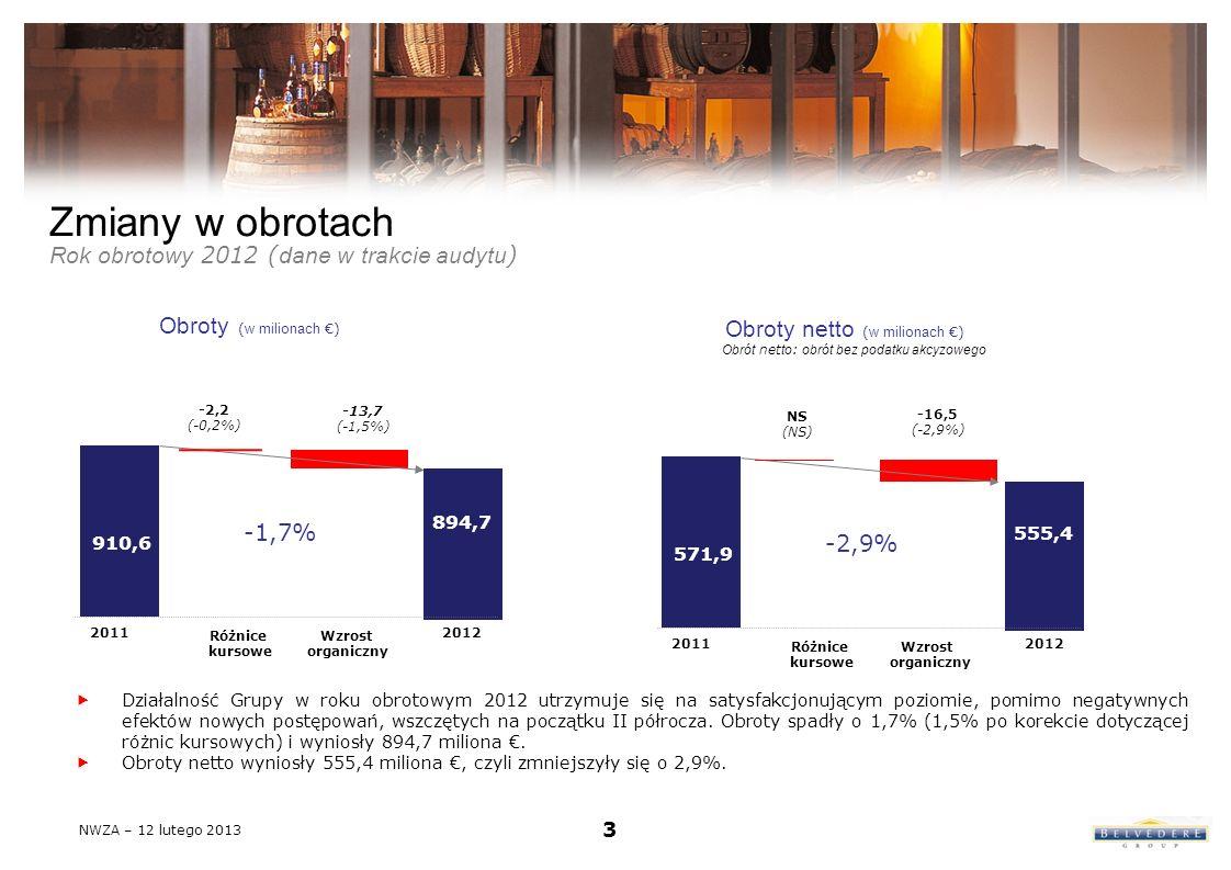 Zmiany w obrotach Rok obrotowy 2012 ( dane w trakcie audytu ) Obroty ( w milionach ) Obroty netto ( w milionach ) Obrót net to : obrót bez podatku akcyzowego 20112012 910,6 -2,2 (-0,2%) 894,7 -1,7% -13,7 (-1,5%) Wzrost organiczny Różnice kursowe 20112012 571,9 NS (NS) 555,4 -2,9% -16,5 (-2,9%) Wzrost organiczny Różnice kursowe 3 Działalność Grupy w roku obrotowym 2012 utrzymuje się na satysfakcjonującym poziomie, pomimo negatywnych efektów nowych postępowań, wszczętych na początku II półrocza.