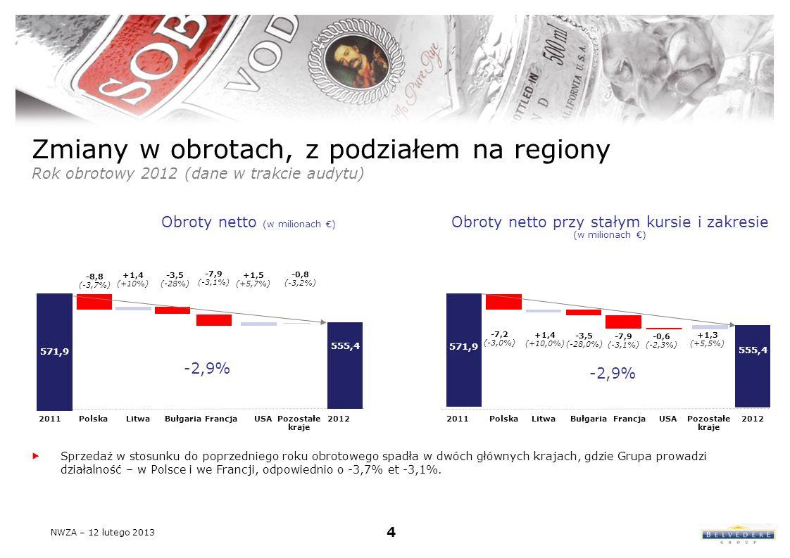 Zmiany w obrotach, z podziałem na regiony Rok obrotowy 2012 (dane w trakcie audytu) Sprzedaż w stosunku do poprzedniego roku obrotowego spadła w dwóch głównych krajach, gdzie Grupa prowadzi działalność – w Polsce i we Francji, odpowiednio o -3,7% et -3,1%.