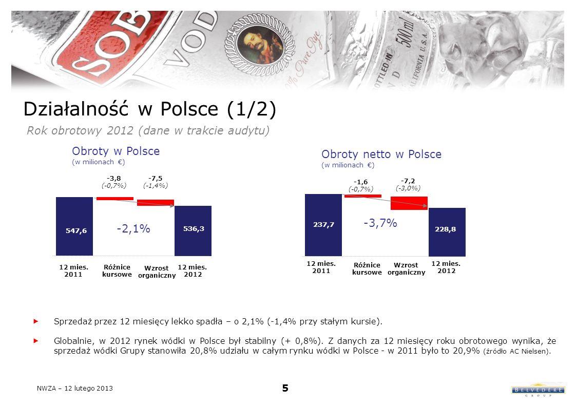 Działalność w Polsce (1/2) Rok obrotowy 2012 (dane w trakcie audytu) Sprzedaż przez 12 miesięcy lekko spadła – o 2,1% (-1,4% przy stałym kursie).