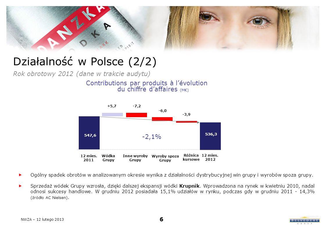 Działalność w Polsce (2/2) Rok obrotowy 2012 (dane w trakcie audytu) Ogólny spadek obrotów w analizowanym okresie wynika z działalności dystrybucyjnej win grupy i wyrobów spoza grupy.