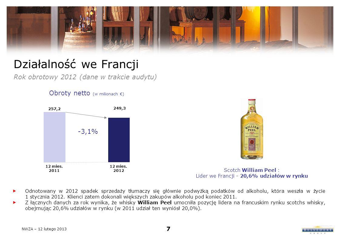 Działalność we Francji Rok obrotowy 2012 (dane w trakcie audytu) Odnotowany w 2012 spadek sprzedaży tłumaczy się głównie podwyżką podatków od alkoholu, która weszła w życie 1 stycznia 2012.