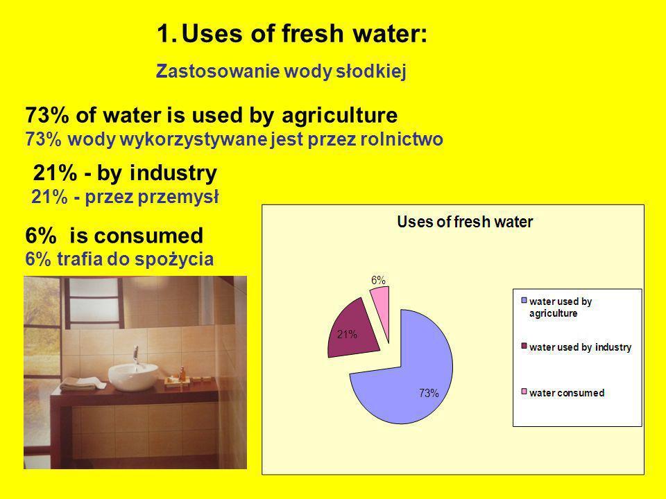 1.Uses of fresh water: Zastosowanie wody słodkiej 73% of water is used by agriculture 73% wody wykorzystywane jest przez rolnictwo 21% - by industry 2