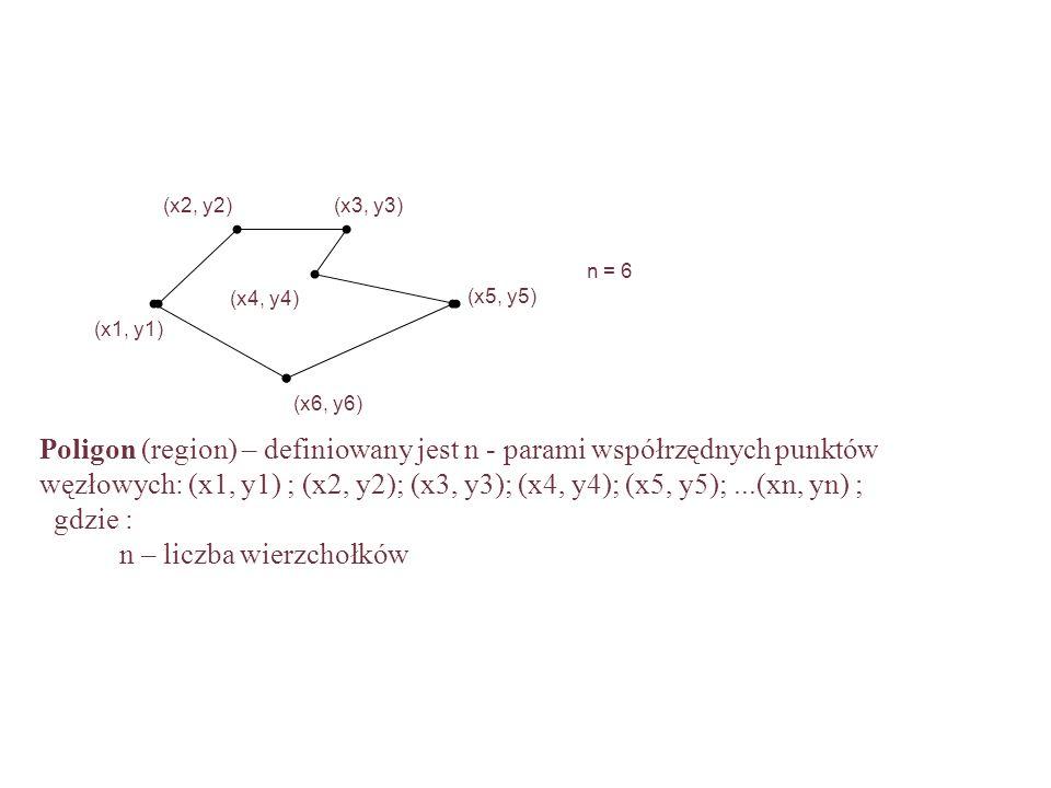 Poligon (region) – definiowany jest n - parami współrzędnych punktów węzłowych: (x1, y1) ; (x2, y2); (x3, y3); (x4, y4); (x5, y5);...(xn, yn) ; gdzie : n – liczba wierzchołków (x1, y1) (x2, y2)(x3, y3) (x4, y4) (x5, y5) (x6, y6) n = 6