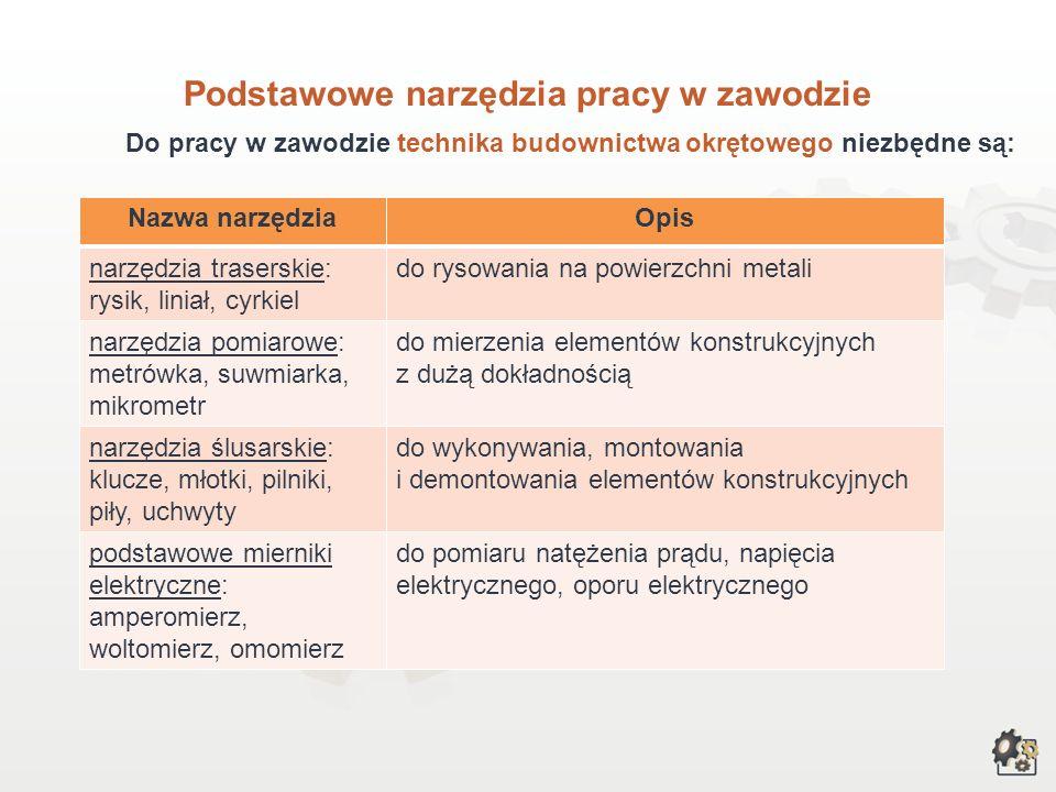 Zadania i umiejętności zawodowe 6. Sporządzanie dokumentacji sprawozdawczej i inwentaryzacyjnej kadłuba i wyposażenia technicznego oraz kalkulacji kos