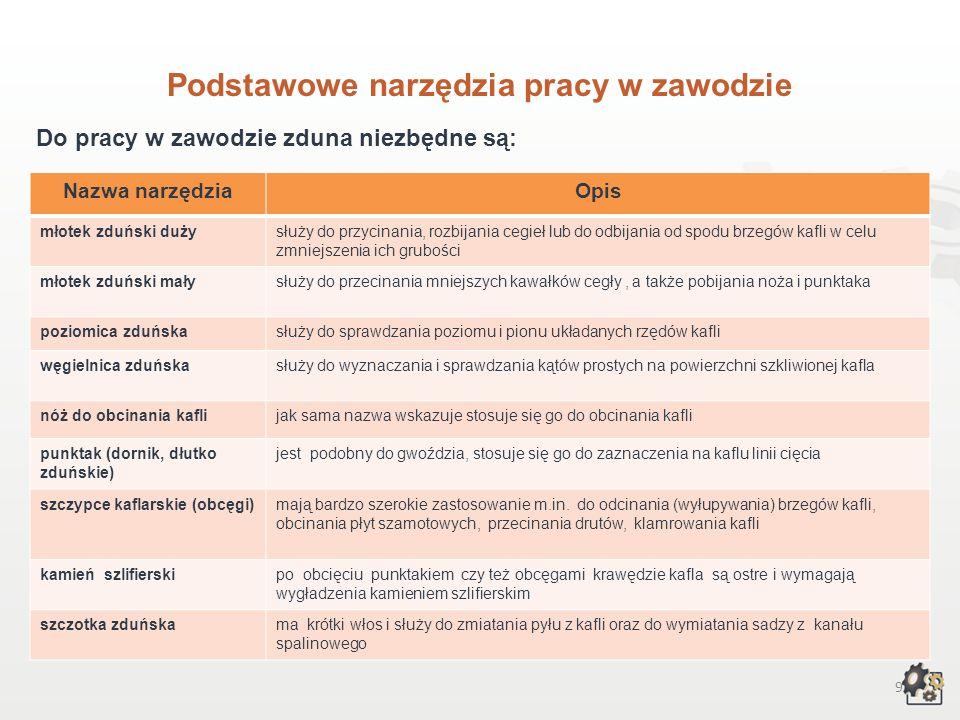 19 Kształcenie w zawodzie zduna 3.Czego będziesz się uczył w zasadniczej szkole zawodowej, przygotowując się do wykonywania zawodu zdun.