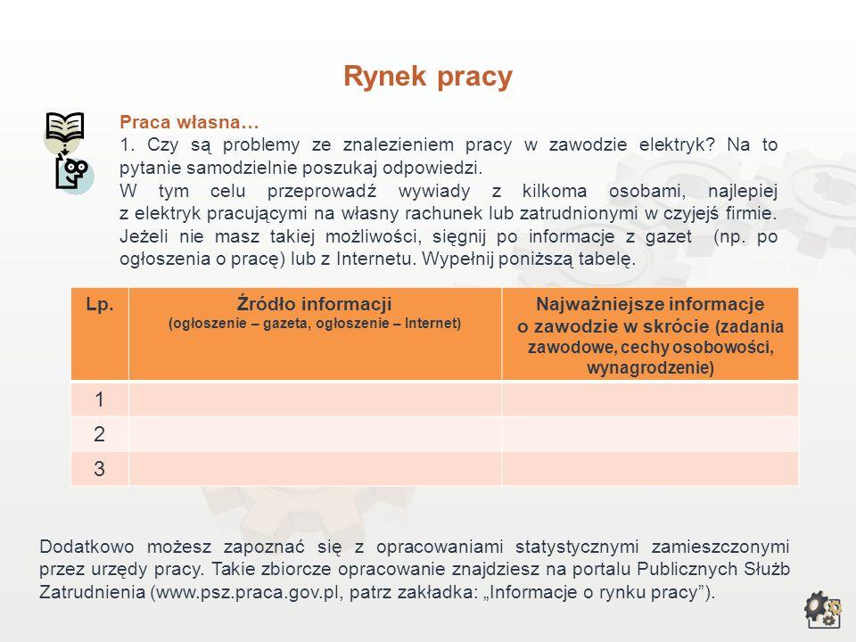 Rynek pracy Praca elektryka odbywa się w zmiennych warunkach atmosferycznych, zarówno na otwartej przestrzeni, jak i w pomieszczeniach zamkniętych (ha