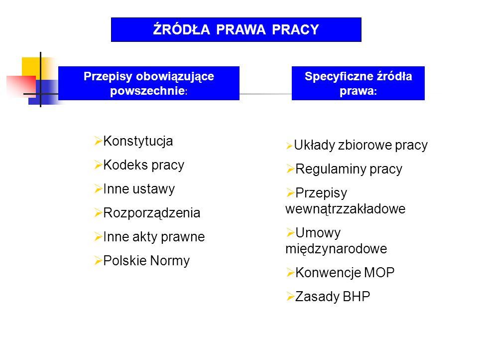 ŹRÓDŁA PRAWA PRACY Konstytucja Kodeks pracy Inne ustawy Rozporządzenia Inne akty prawne Polskie Normy Przepisy obowiązujące powszechnie : Specyficzne