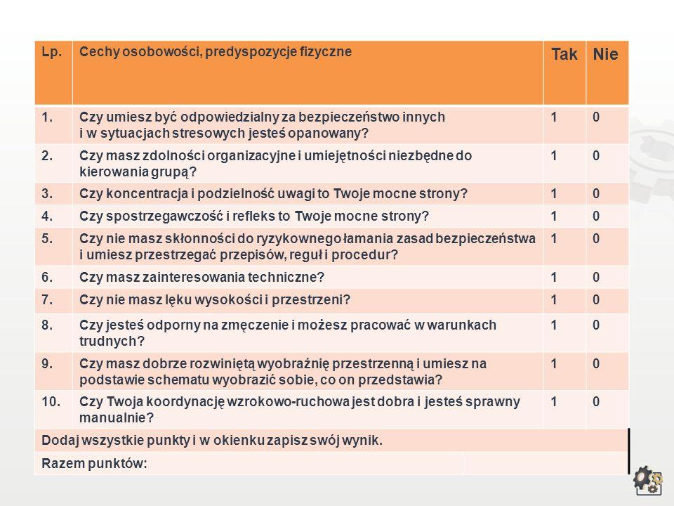 Cechy psychofizyczne Test samooceny Decydując się na podjęcie pracy w zawodzie technika górnictwa otworkowego, powinniśmy przede wszystkim wziąć pod u