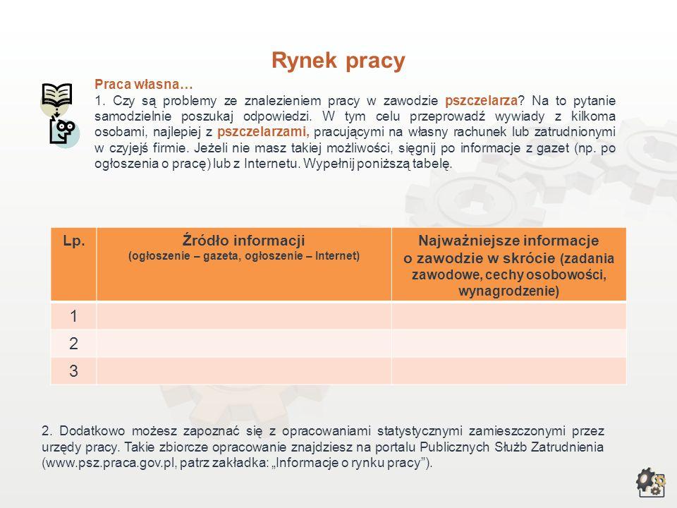 Rynek pracy Pszczelarz może pracować w: – przesiębiorstwach, specjalizujących się w wytwarzaniu i przetwarzaniu miodu i innych produktów pszczelich, –