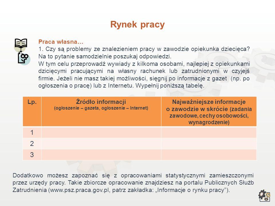 Rynek pracy Opiekunka dziecięca to zawód, który w ostatnich latach stał się bardziej popularny wśród młodych dziewcząt i kobiet w Polsce i w innych kr