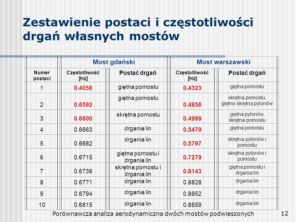 Porównawcza analiza aerodynamiczna dwóch mostów podwieszonych 12 Zestawienie postaci i częstotliwości drgań własnych mostów Most gdańskiMost warszawsk