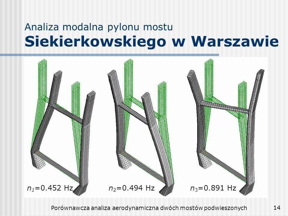 Porównawcza analiza aerodynamiczna dwóch mostów podwieszonych 15 Zestawienie postaci i częstotliwości drgań własnych pylonów Most gdańskiMost warszawski Numer postaci Częstotliwość [Hz] Postać drgańCzęstotliwość [Hz] Postać drgań 10.4108giętna0.4515giętna 21.5039giętna0.4944giętna 31.9402giętna0.8905skrętna 42.3796giętna1.5635giętna 54.0797skrętna1.8976giętna
