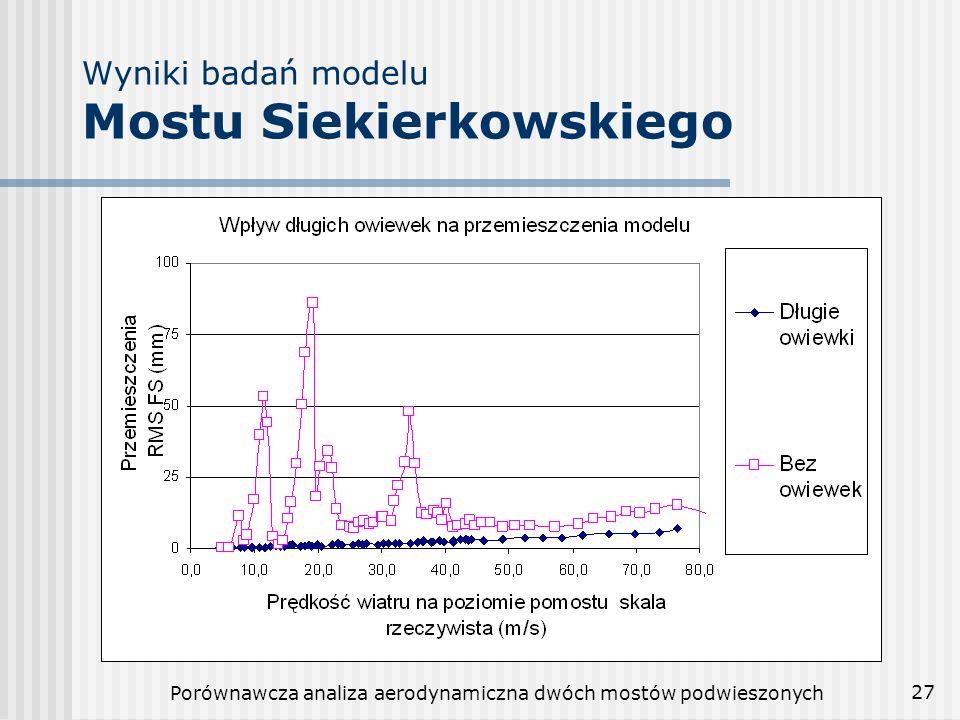 Porównawcza analiza aerodynamiczna dwóch mostów podwieszonych 28 Uwagi końcowe Kompleksowa analiza aerodynamiczna mostu podwieszonego w Gdańsku wykazała, ze główne elementy mostu są bezpieczne i odporne na dynamiczne działanie wiatru.