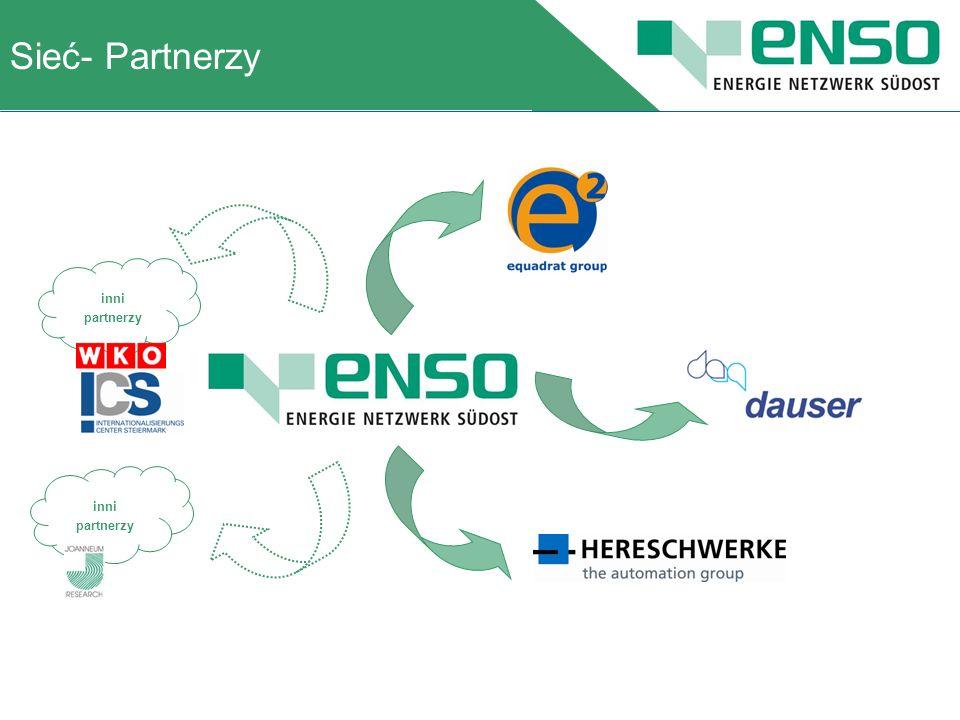 Sieć- Partnerzy A short presentation of inni partnerzy inni partnerzy