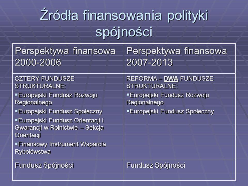 Źródła finansowania polityki spójności Perspektywa finansowa 2000-2006 Perspektywa finansowa 2007-2013 CZTERY FUNDUSZE STRUKTURALNE: Europejski Fundus