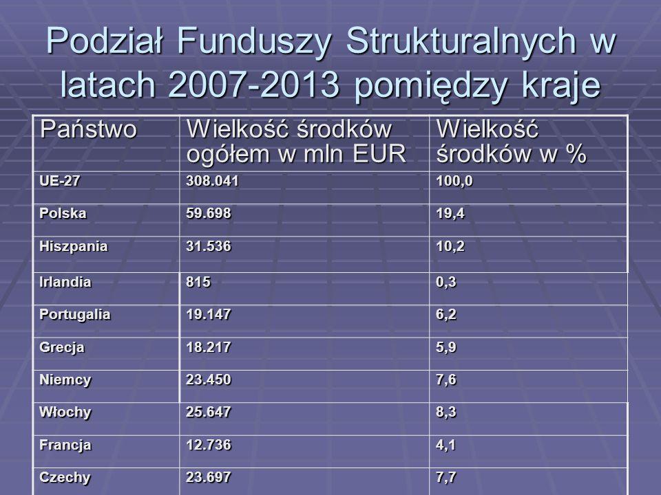 Podział Funduszy Strukturalnych w latach 2007-2013 pomiędzy kraje Państwo Wielkość środków ogółem w mln EUR Wielkość środków w % UE-27308.041100,0 Pol