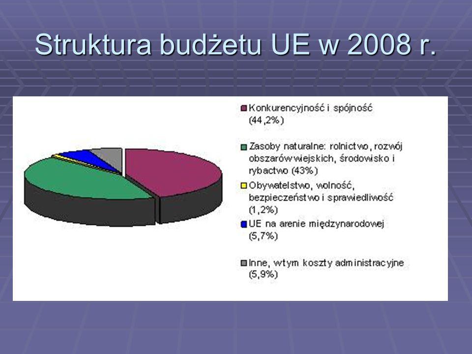 Struktura budżetu UE w 2008 r.