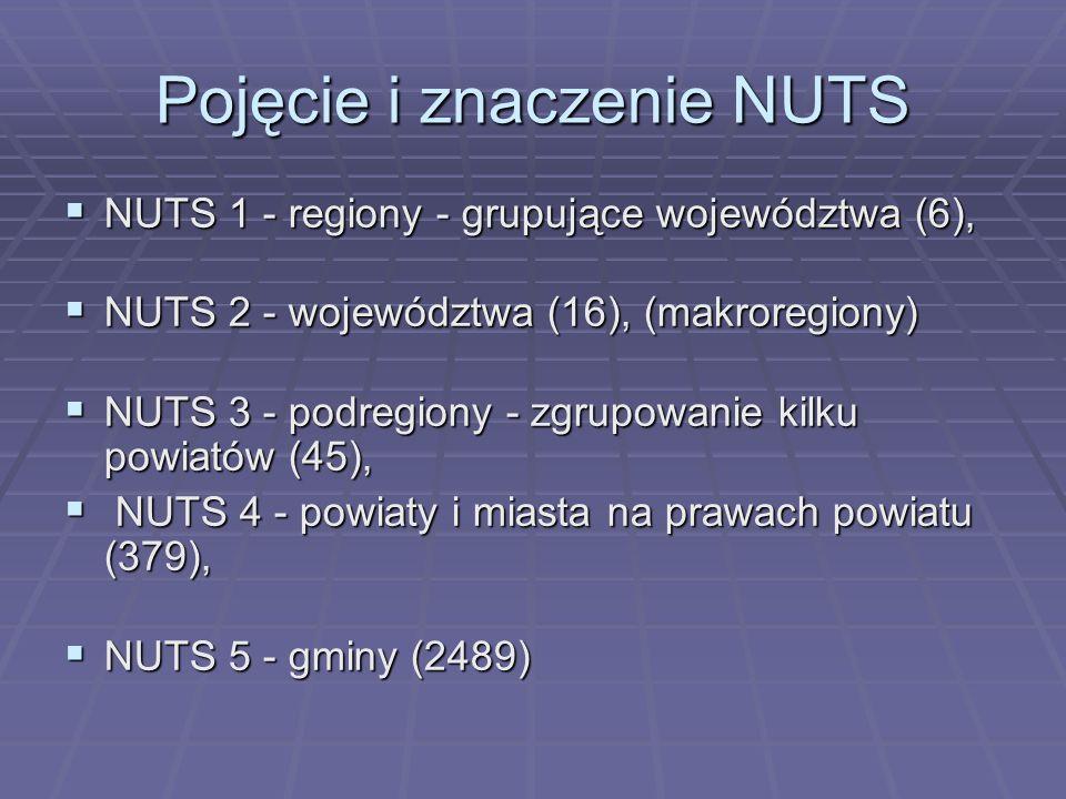 Pojęcie i znaczenie NUTS NUTS 1 - regiony - grupujące województwa (6), NUTS 1 - regiony - grupujące województwa (6), NUTS 2 - województwa (16), (makro