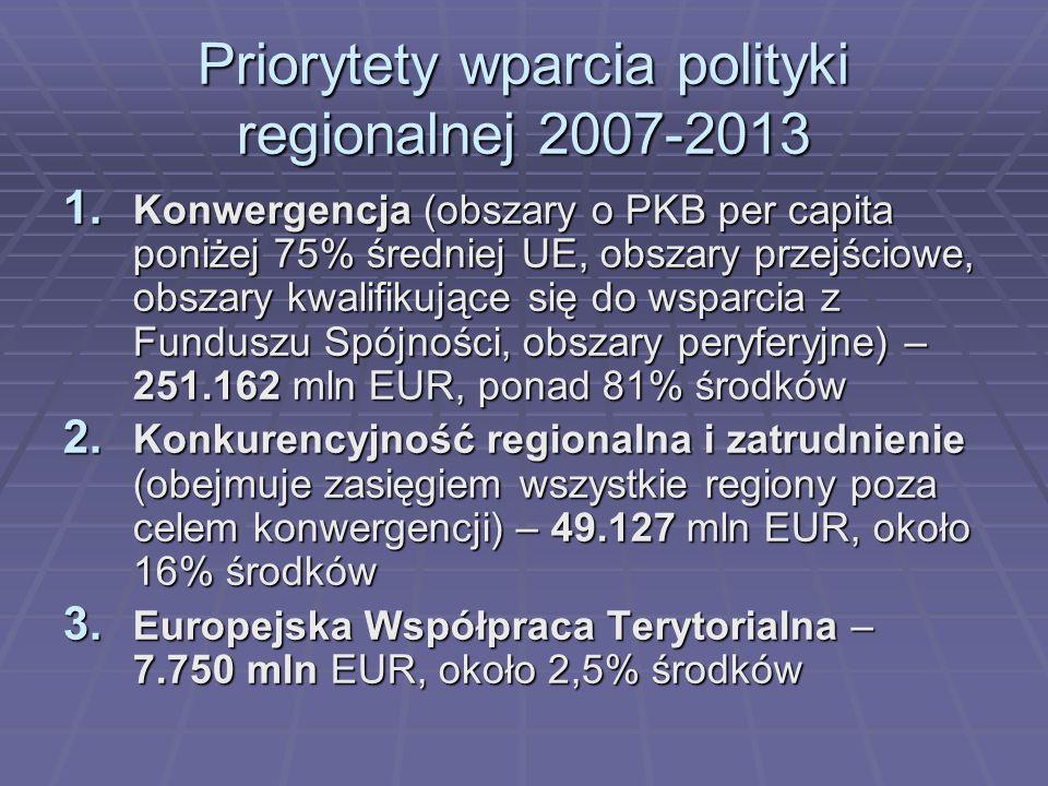 Priorytety wparcia polityki regionalnej 2007-2013 1. Konwergencja (obszary o PKB per capita poniżej 75% średniej UE, obszary przejściowe, obszary kwal