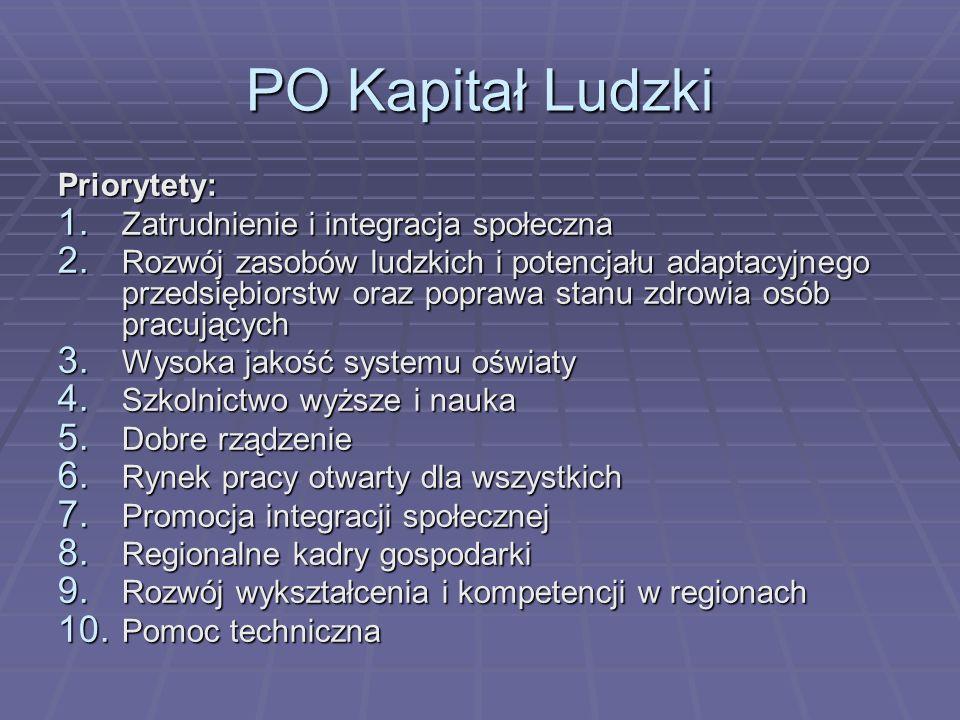 PO Kapitał Ludzki Priorytety: 1. Zatrudnienie i integracja społeczna 2. Rozwój zasobów ludzkich i potencjału adaptacyjnego przedsiębiorstw oraz popraw