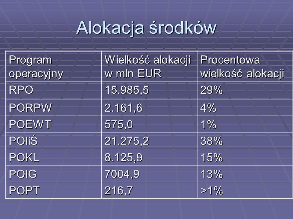 Alokacja środków Program operacyjny Wielkość alokacji w mln EUR Procentowa wielkość alokacji RPO15.985,529% PORPW2.161,64% POEWT575,01% POIiŚ21.275,23