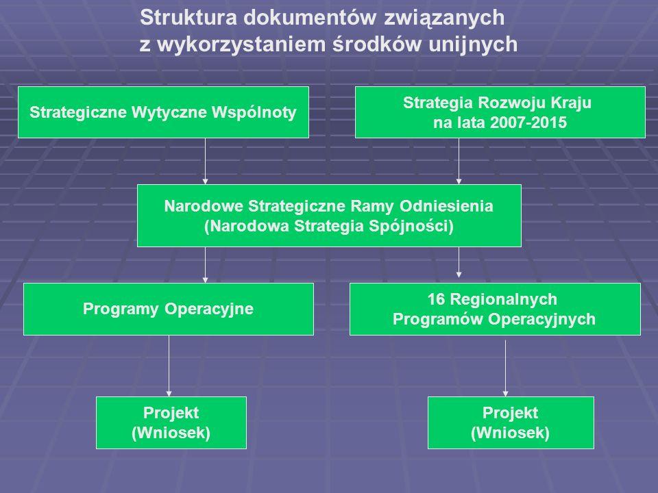 Strategiczne Wytyczne Wspólnoty Narodowe Strategiczne Ramy Odniesienia (Narodowa Strategia Spójności) 16 Regionalnych Programów Operacyjnych Programy