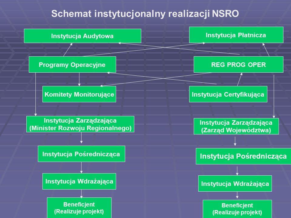 Instytucja Audytowa REG PROG OPERProgramy Operacyjne Instytucja Płatnicza Beneficjent (Realizuje projekt) Beneficjent (Realizuje projekt) Schemat inst