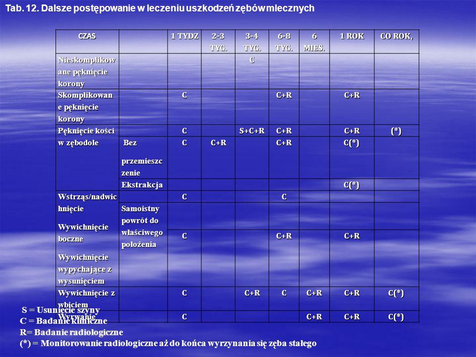 CZAS 1 TYDZ 2-3 TYG. 3-4 TYG. 6-8 TYG. 6 MIES. 1 ROK CO ROK, Nieskomplikow ane pęknięcie korony C Skomplikowan e pęknięcie korony CC+RC+R Pęknięcie ko