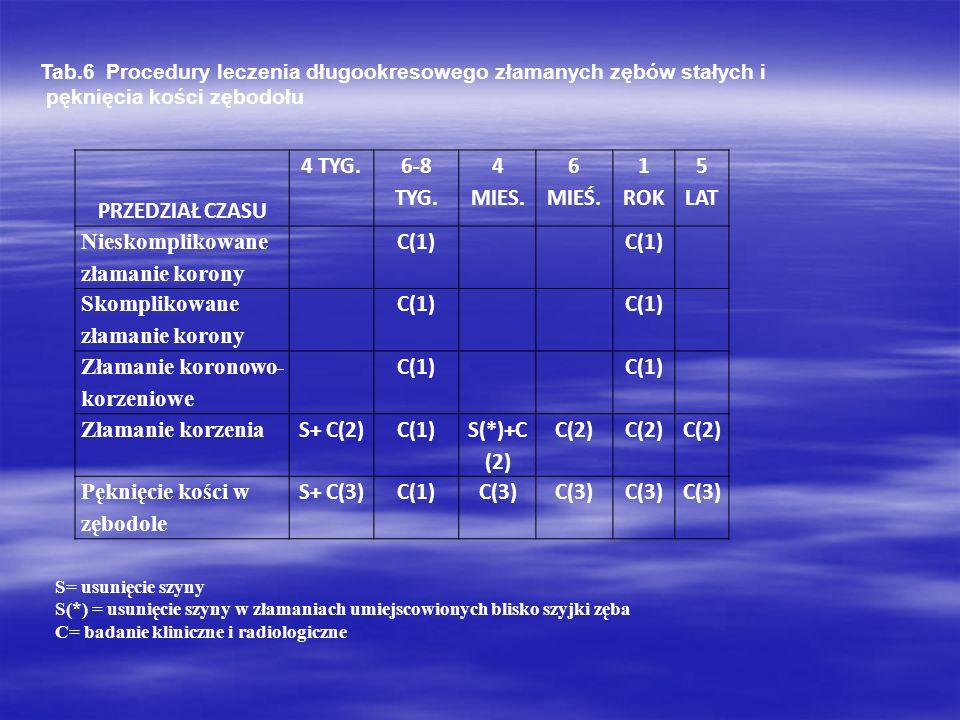 PRZEDZIAŁ CZASU 4 TYG. 6-8 TYG. 4 MIES. 6 MIEŚ. 1 ROK 5 LAT Nieskomplikowane złamanie korony C(1) Skomplikowane złamanie korony C(1) Złamanie koronowo