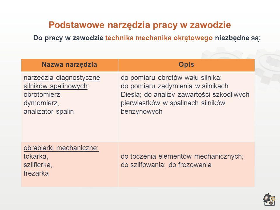 Podstawowe narzędzia pracy w zawodzie Do pracy w zawodzie technika mechanika okrętowego niezbędne są: Nazwa narzędziaOpis narzędzia pomiarowe: metrówk
