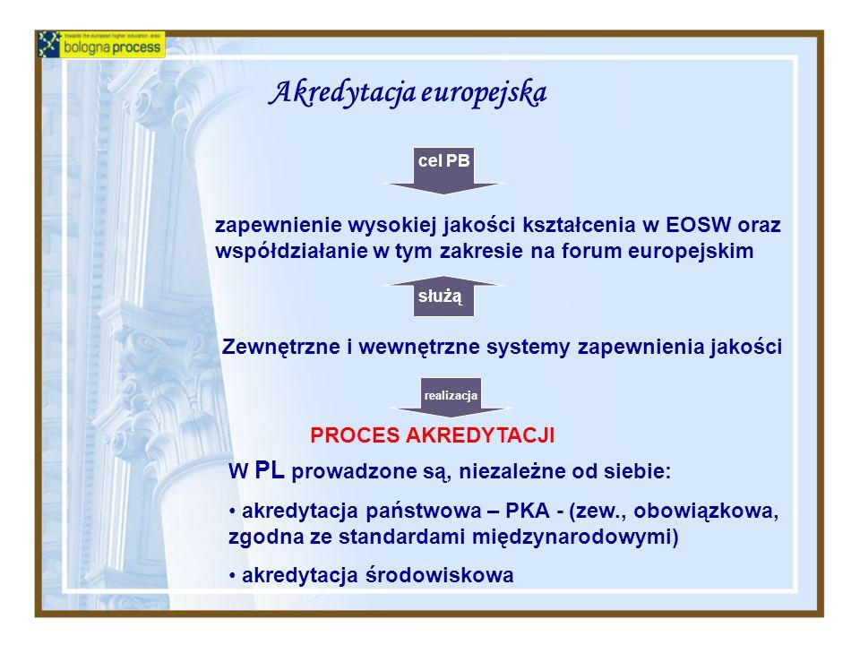 Akredytacja europejska W PL prowadzone są, niezależne od siebie: akredytacja państwowa – PKA - (zew., obowiązkowa, zgodna ze standardami międzynarodowymi) akredytacja środowiskowa cel PB zapewnienie wysokiej jakości kształcenia w EOSW oraz współdziałanie w tym zakresie na forum europejskim PROCES AKREDYTACJI Zewnętrzne i wewnętrzne systemy zapewnienia jakości służą realizacja