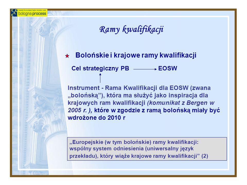 Ramy kwalifikacji Cel strategiczny PB EOSW Instrument - Rama Kwalifikacji dla EOSW (zwana bolońską), która ma służyć jako inspiracja dla krajowych ram kwalifikacji (komunikat z Bergen w 2005 r.