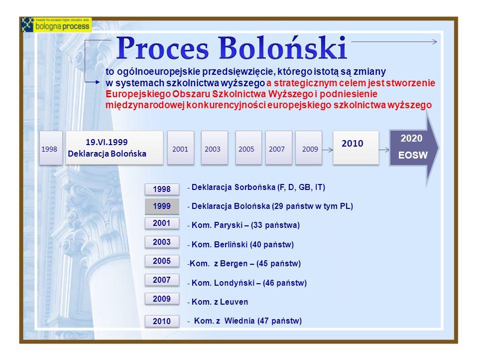 19.VI.1999 Deklaracja Bolońska 20012003200520072009 2010 2009 - Deklaracja Sorbońska (F, D, GB, IT) - Deklaracja Bolońska (29 państw w tym PL) - Kom.