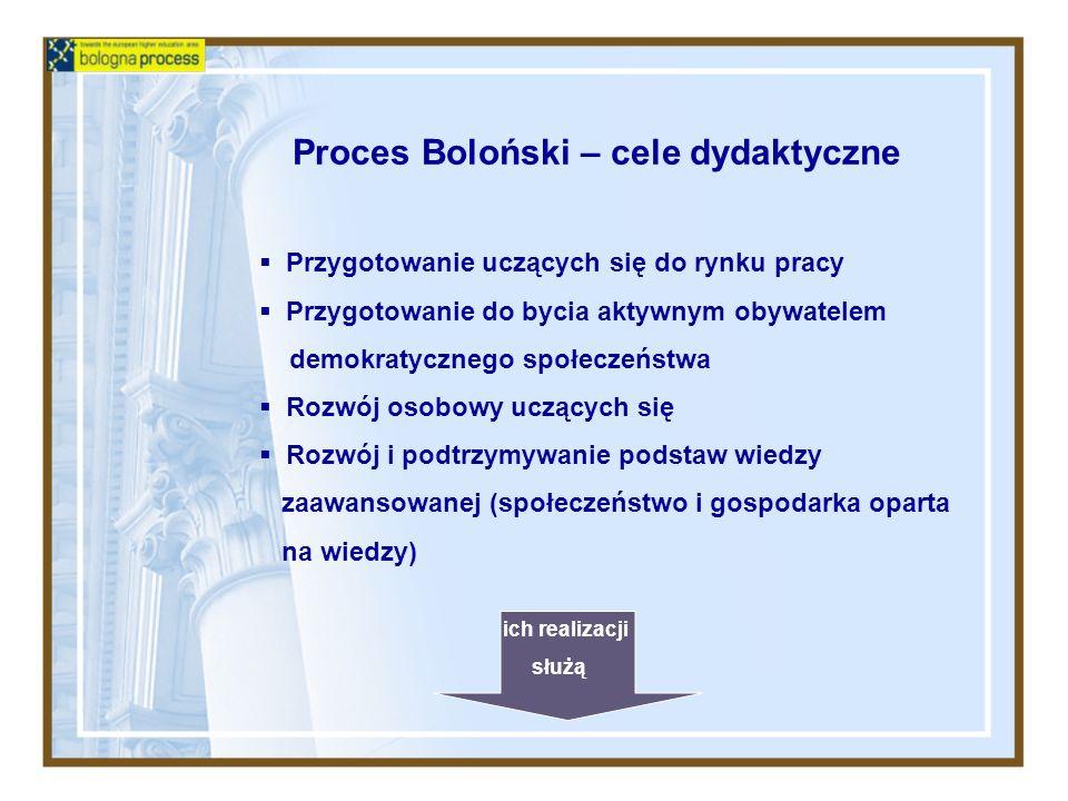 Proces Boloński – cele dydaktyczne Przygotowanie uczących się do rynku pracy Przygotowanie do bycia aktywnym obywatelem demokratycznego społeczeństwa Rozwój osobowy uczących się Rozwój i podtrzymywanie podstaw wiedzy zaawansowanej (społeczeństwo i gospodarka oparta na wiedzy) ich realizacji służą