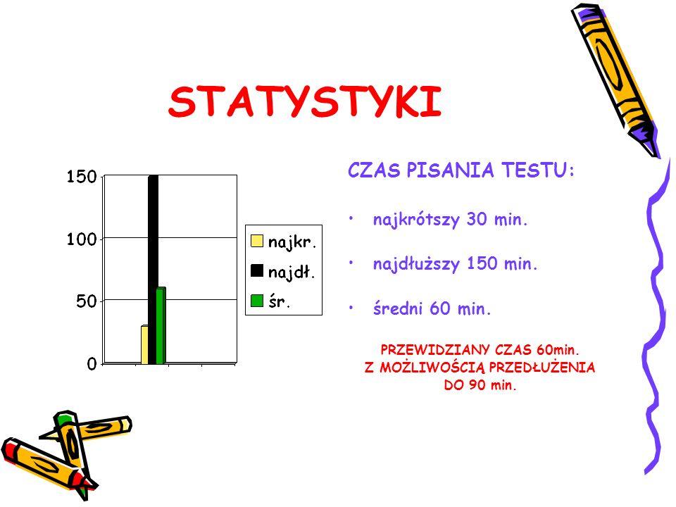 STATYSTYKI CZAS PISANIA TESTU: najkrótszy 30 min. najdłuższy 150 min. średni 60 min. PRZEWIDZIANY CZAS 60min. Z MOŻLIWOŚCIĄ PRZEDŁUŻENIA DO 90 min.
