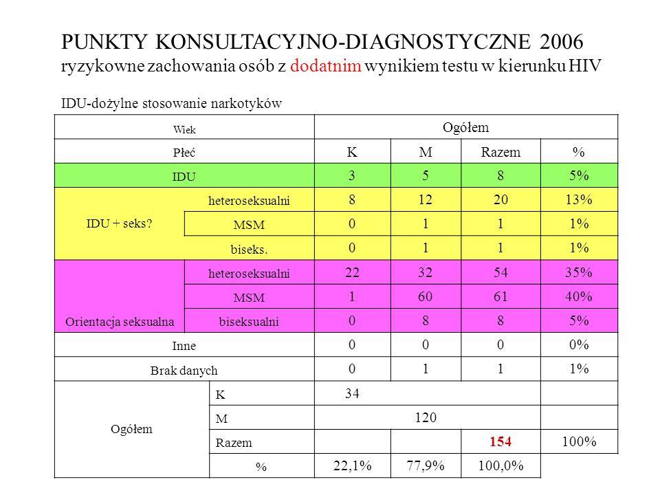 IDU-dożylne stosowanie narkotyków Wiek Ogółem Płeć KMRazem% IDU 3585%5% IDU + seks? heteroseksualni 8122013% MSM 0111%1% biseks. 0111%1% Orientacja se