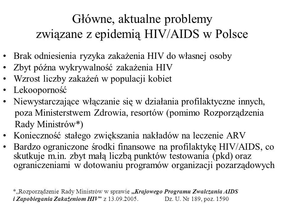 Główne, aktualne problemy związane z epidemią HIV/AIDS w Polsce Brak odniesienia ryzyka zakażenia HIV do własnej osoby Zbyt późna wykrywalność zakażen