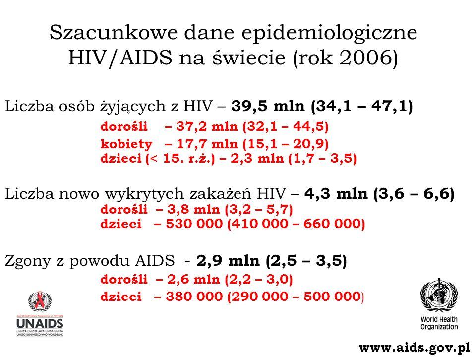 Szacunkowa liczba osób zakażonych HIV – świat dane na koniec roku 2006 Ogółem: 39,5 mln (34,1 – 47,1) Western & Central Europe 740 000 [580 000 – 970 000] North Africa & Middle East 460 000 [270 000 – 760 000] Sub-Saharan Africa 24,7 mln [21,8 – 27,7 mln] Eastern Europe & Central Asia 1,7 mln [1,2– 2,6 mln] South & South-East Asia 7,8 mln [5,2 – 12,0 mln] Oceania 81 000 [50 000 – 170 000] North America 1,4 mln [880 000 – 2,2 mln] Caribbean 250 000 [190 000 – 320 000] Latin America 1,7 mln [1,3 – 2,5 mln] East Asia 750 000 [460 000 – 1,2 mln] www.aids.gov.pl