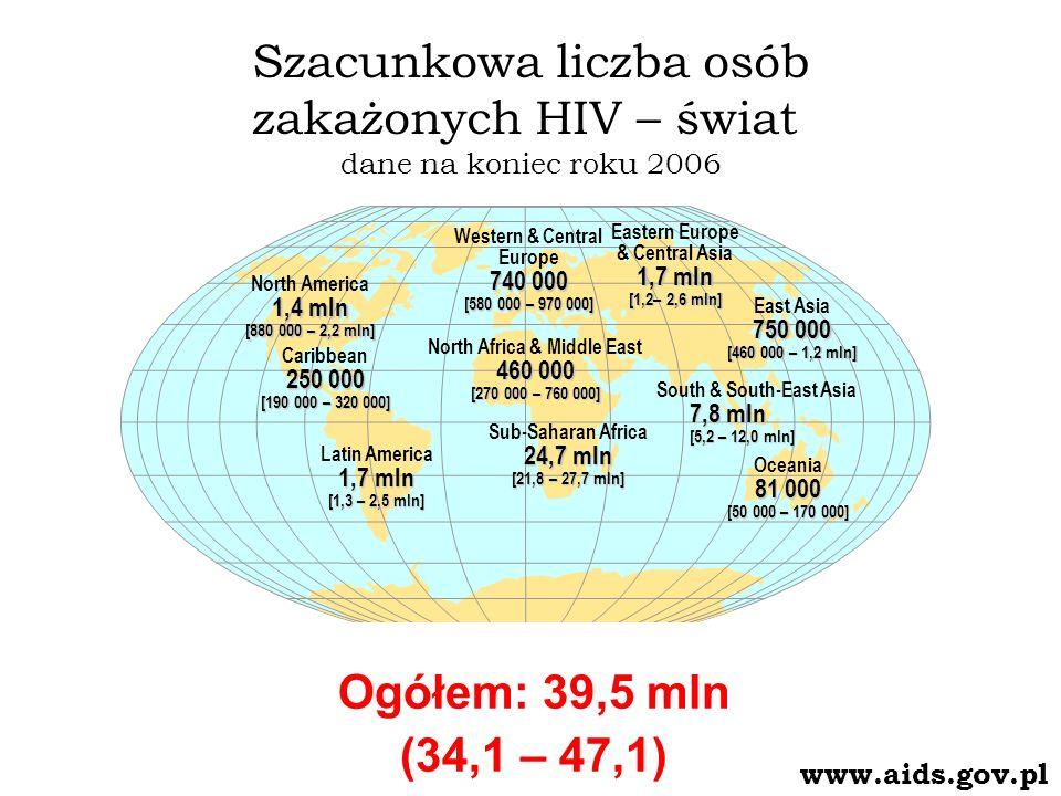 HIV i AIDS w Polsce Dane od początku epidemii (1985) do 30 VI 2007 roku 10 895 zakażonych ogółem 5 420 zakażonych wśród osób stosujących dożylnie środki psychoaktywne (49%) 1 945 zachorowań na AIDS 866 chorych zmarło 25 - 35 000 szacunkowa liczba osób żyjących z HIV i AIDS (prawie 30% to kobiety) 749 zakażeń HIV wykrytych w 2006 r.