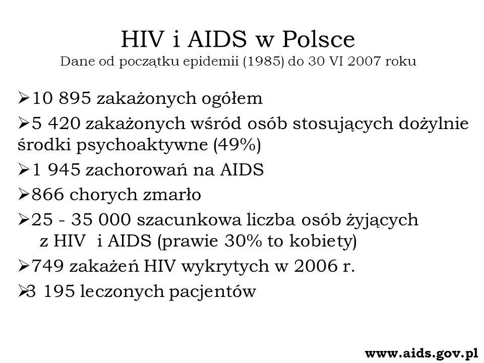 HIV i AIDS w Polsce Dane od początku epidemii (1985) do 30 VI 2007 roku 10 895 zakażonych ogółem 5 420 zakażonych wśród osób stosujących dożylnie środ