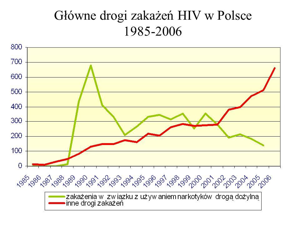 Główne drogi zakażenia HIV Główne drogi zakażeń HIV w Polsce 1985-2006