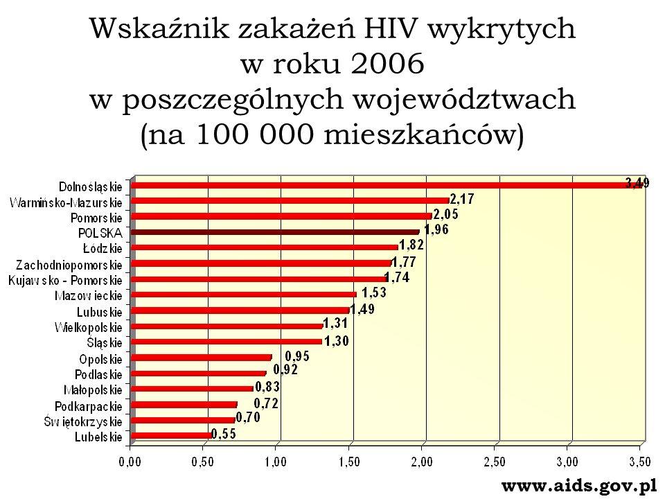 Wskaźnik zakażeń HIV wykrytych w roku 2006 w poszczególnych województwach (na 100 000 mieszkańców) www.aids.gov.pl