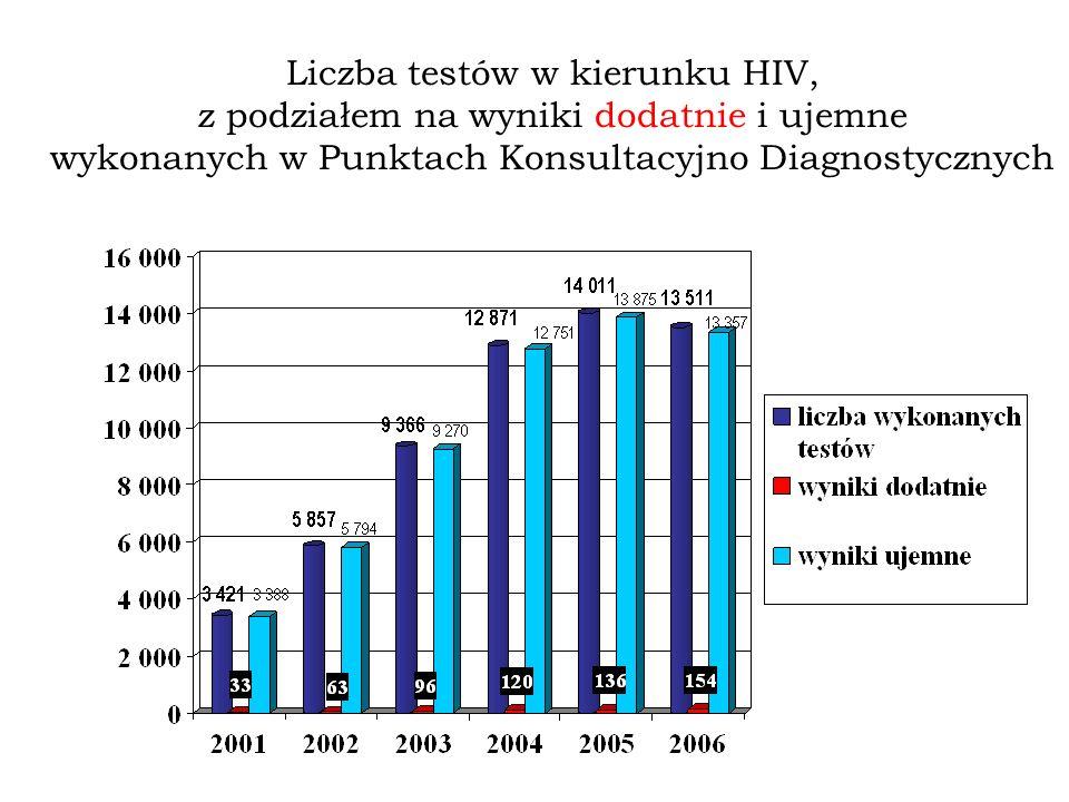 IDU-dożylne stosowanie narkotyków Wiek Ogółem Płeć KMRazem% IDU 3585%5% IDU + seks.