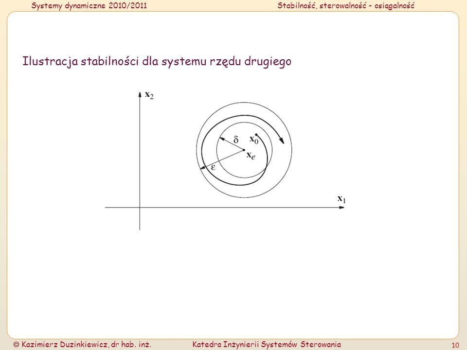 Systemy dynamiczne 2010/2011Stabilność, sterowalność - osiągalność Kazimierz Duzinkiewicz, dr hab. inż.Katedra Inżynierii Systemów Sterowania 10 Ilust