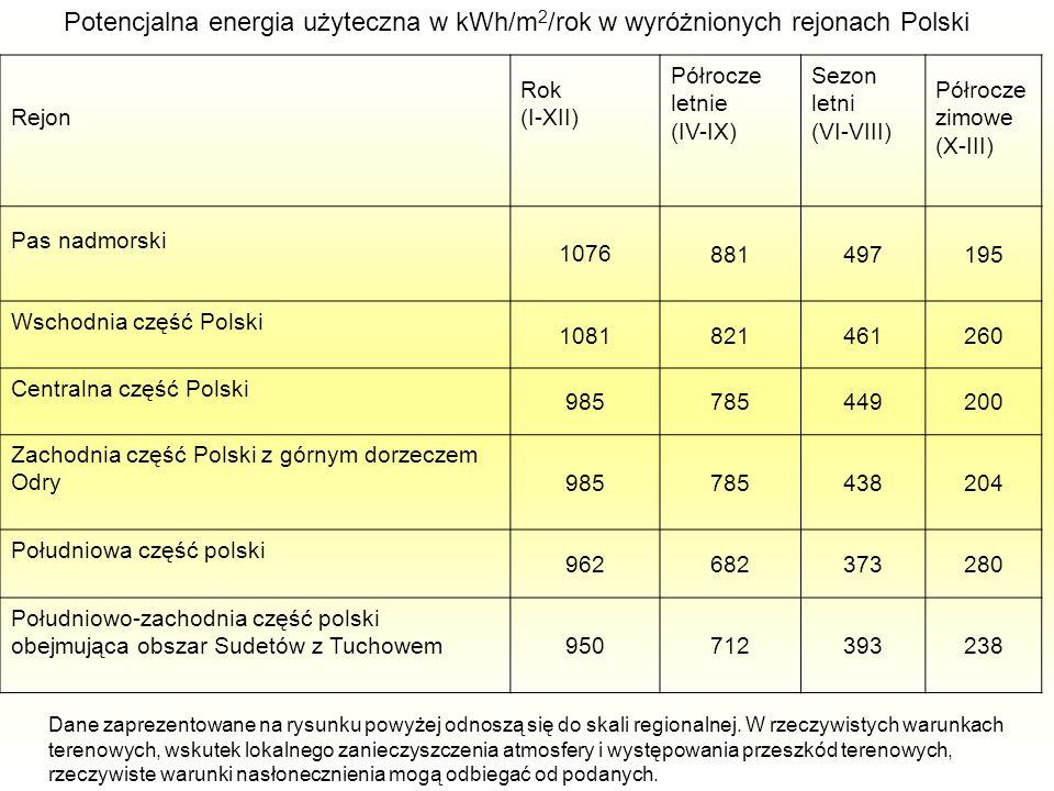 Potencjalna energia użyteczna w kWh/m 2 /rok w wyróżnionych rejonach Polski Rejon Rok (I-XII) Półrocze letnie (IV-IX) Sezon letni (VI-VIII) Półrocze z