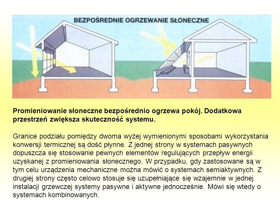 Promieniowanie słoneczne bezpośrednio ogrzewa pokój. Dodatkowa przestrzeń zwiększa skuteczność systemu. Granice podziału pomiędzy dwoma wyżej wymienio